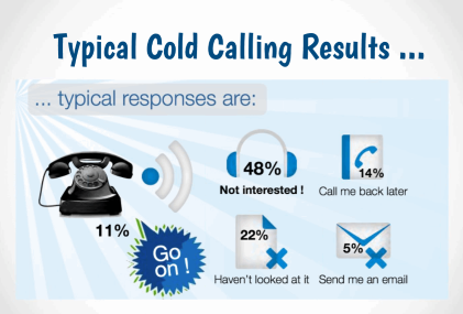 Voice message drops without annoying interruptions business advantages of ringless voicemail messages m4hsunfo